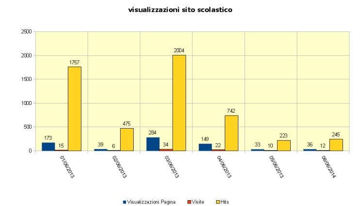 immagine statistiche