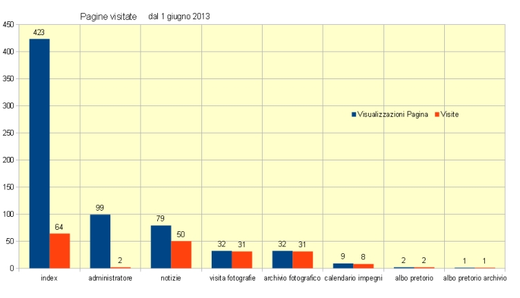altra immagine di statistiche