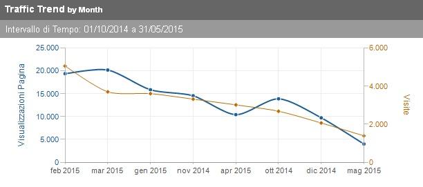 grafico visitatori per mese