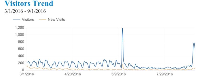 grafico cartesiano numero visitatori